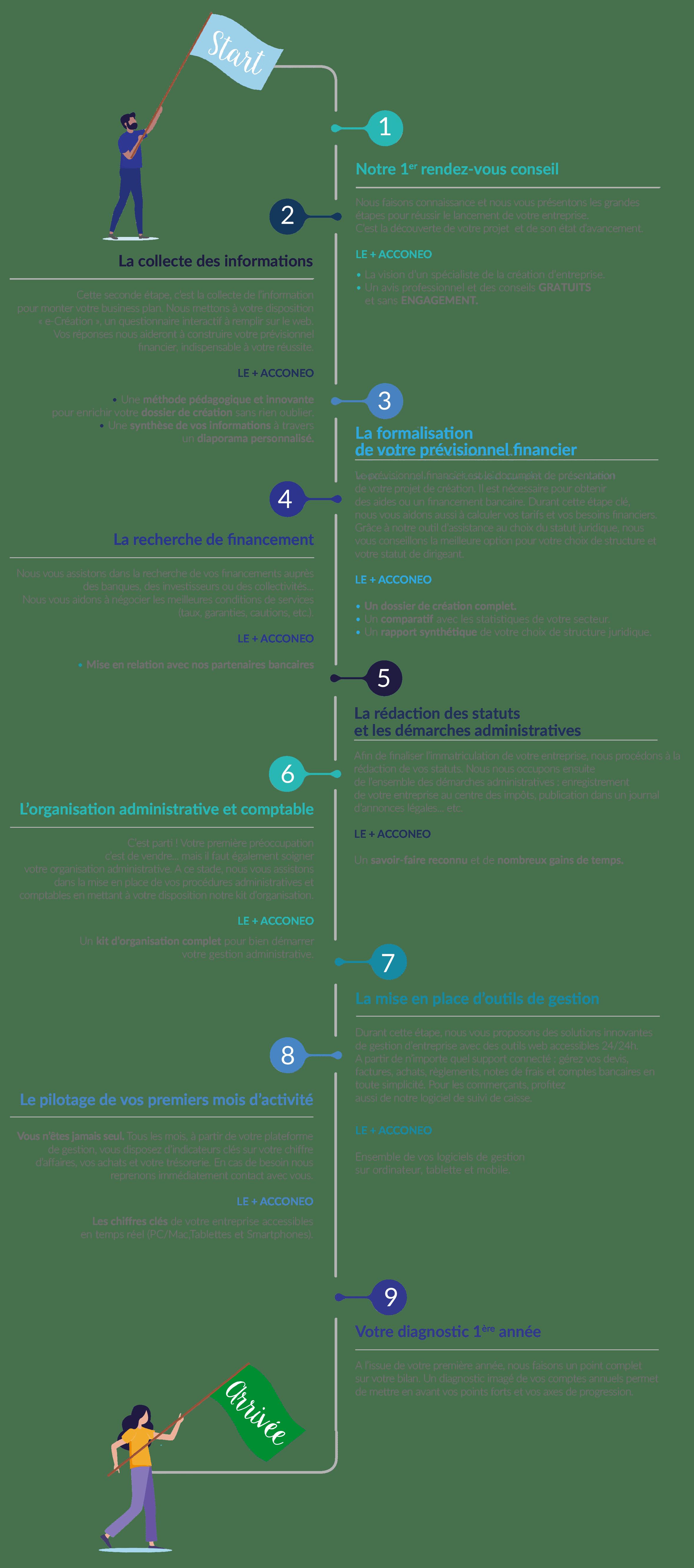 infographie créateur d'entreprise